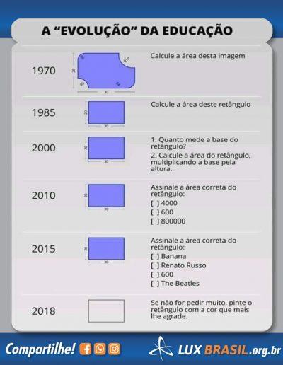 evolução da educação